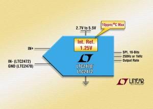 CAN, 16 bits, vitesse de sortie au choix 250 éch./s / 1 kéch./s, référence de tension intégrée de 10 ppm/°C