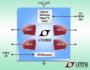 CNA 16 bits, quadruple, INL de ± 4 LSB (max.), référence de tension interne à 10 ppm/°C (max.)
