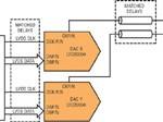 Améliorer la réception des signaux avec la diversité d'antenne à l'aide de plusieurs CNA très rapides