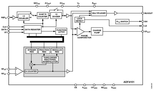 Synthétiseurs de fréquence PLL (ADF4151 et 4196)
