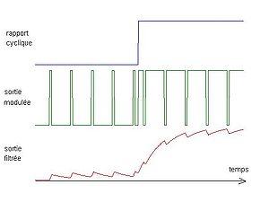 De haut en bas : le signal de commande, le signal MLI brut, la sortie analogique après filtrage.