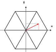 Principe du vecteur spatial pour une MLI triphasée