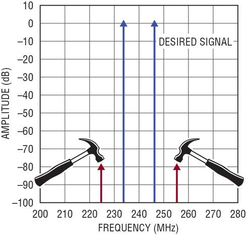 Figure 3. Le LTC6431-15 présente un OIP3 de 47 dBm à 240 MHz, abaissant les produits IM3 d'un signal à deux sinusoïdes sous le seuil de bruit pour qu'ils n'interfèrent pas avec les signaux désirés.
