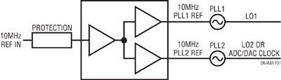 Figure 1. Bloc diagramme typique d'une entrée de référence avec distribution dans un système RF