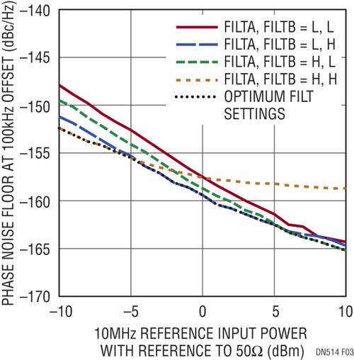 Figure 3. Plancher de bruit de phase à 100 kHz d'offset à la sortie du LTC6957-3 en fonction du niveau de puissance de l'entrée de référence 10 MHz pour divers réglages des filtres du LTC6957-3