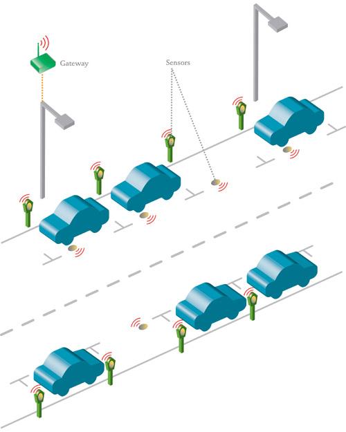 Figure 1 Les défis des applications de surveillance des rues : les capteurs situés au niveau du sol doivent fonctionner en toute fiabilité malgré la présence de véhicules garés au-dessus, tout en ayant une durée de vie de piles de plusieurs années