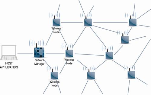 Figure 2 Les réseaux maillés sans fil SmartMesh : comportent des nœuds sans fil et un gestionnaire de réseau et assurent une fiabilité des données >99.999% et une durée de vie des piles de plusieurs années