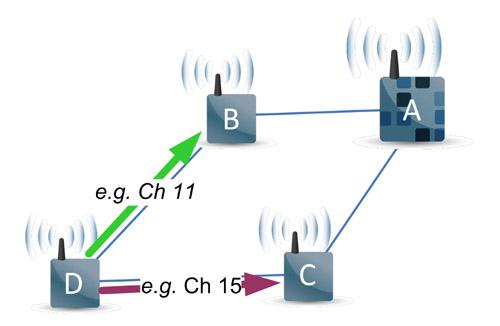 Figure 3 Diversités de chemins et de fréquences : Si la communication échoue le long de la flèche 'verte', le nœud D essaie une nouvelle fois le long de la flèche 'violette', sur un autre canal.
