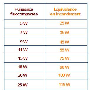 fluocompacte3