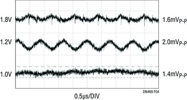 Figure 4. Faible ondulation de la tension de sortie (Entrée 3,3 V)