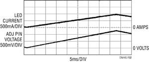 Figure 2. Appliquer une tension de 0V à 1,25V sur la broche ADJ pour contrôler l'amplitude du courant de la LED