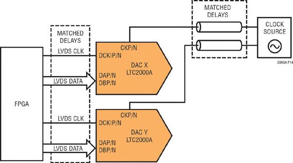 Figure 1 : Système avec multiples CNA LTC2000A synchronisés