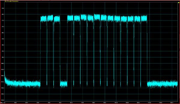 Figure 2 : Graphe du domaine fréquentiel montrant 16 canaux de CDMA produits par le LTC2000A avec un seul canal de gap