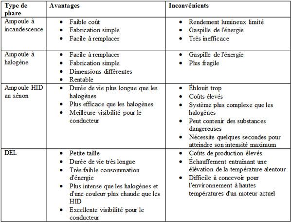 Tableau 2. Comparaison des différentes ampoules de phare automobile