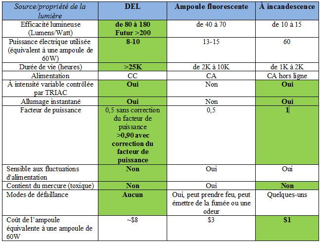 Tableau 1. Comparaison des sources de lumière à DEL, à ampoules fluorescentes et à incandescence