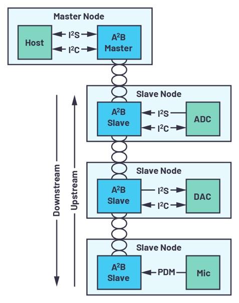Figure 1. Exemple d'architecture A²B