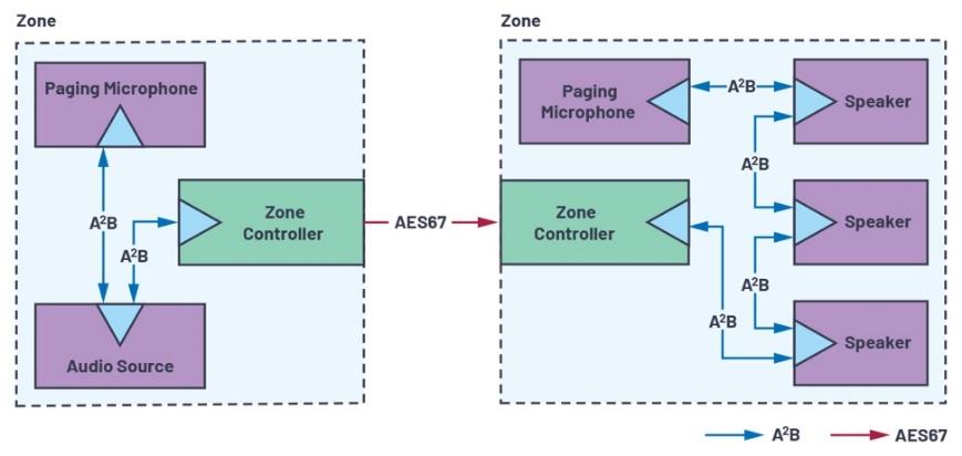 Figure 2. Utilisation d'un bus A²B pour la connectivité en périphérie de réseau