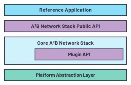 Figure 3. Architecture de la pile logicielle A²B