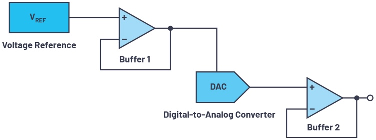 Conversion numérique analogique