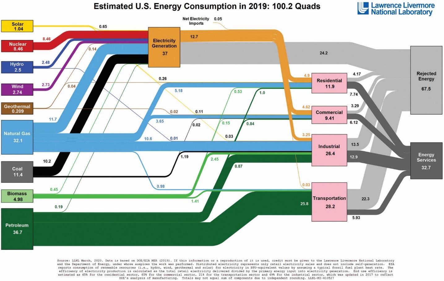 Estimation de la consommation
