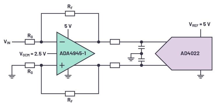 chaîne de signal